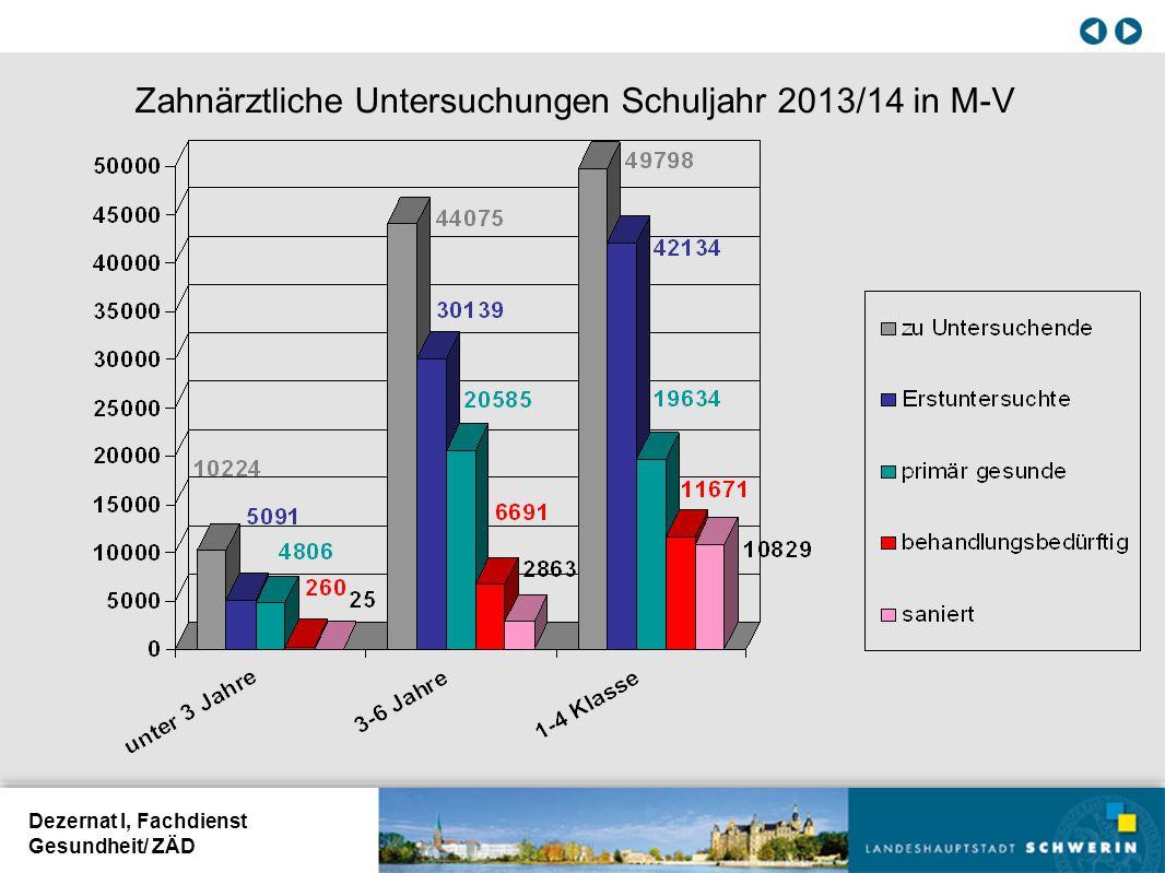 Dezernat I, Fachdienst Gesundheit/ ZÄD Zahnärztliche Untersuchungen Schuljahr 2013/14 in M-V