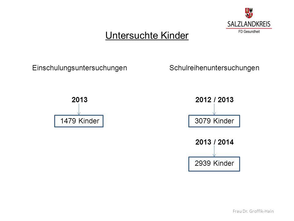 Untersuchte Kinder Einschulungsuntersuchungen 2013 1479 Kinder Schulreihenuntersuchungen 2012 / 2013 3079 Kinder 2013 / 2014 2939 Kinder Frau Dr. Grof