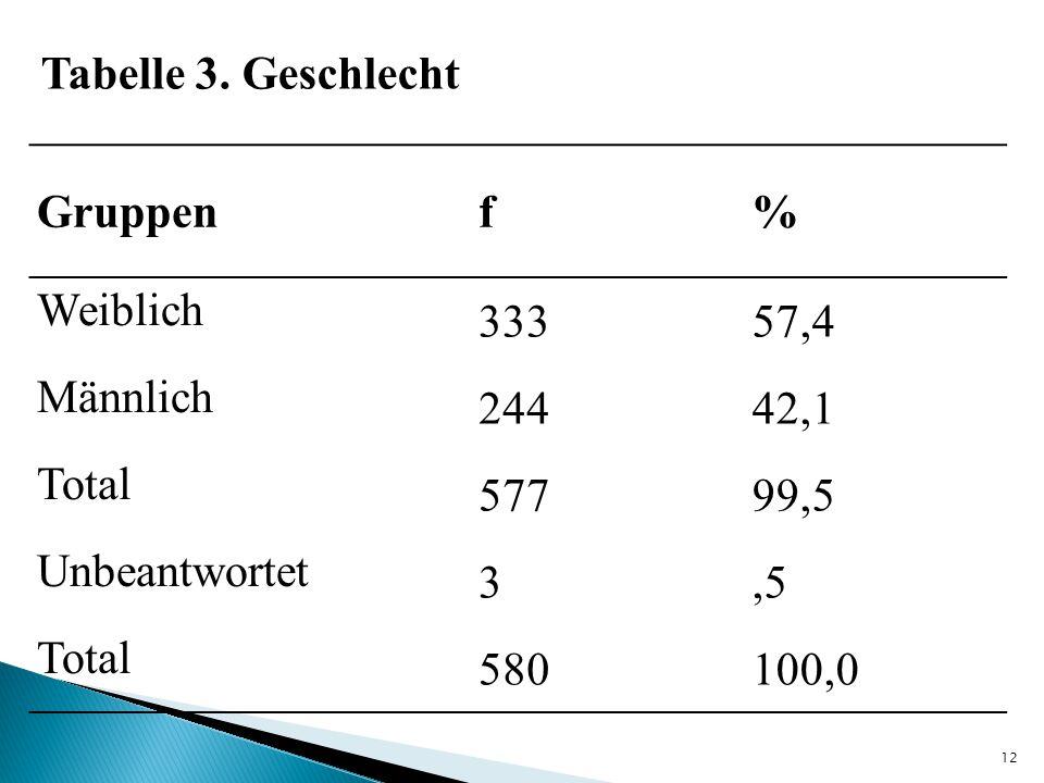Gruppenf% Weiblich 33357,4 Männlich 24442,1 Total 57799,5 Unbeantwortet 3,5 Total 580100,0 Tabelle 3. Geschlecht 12