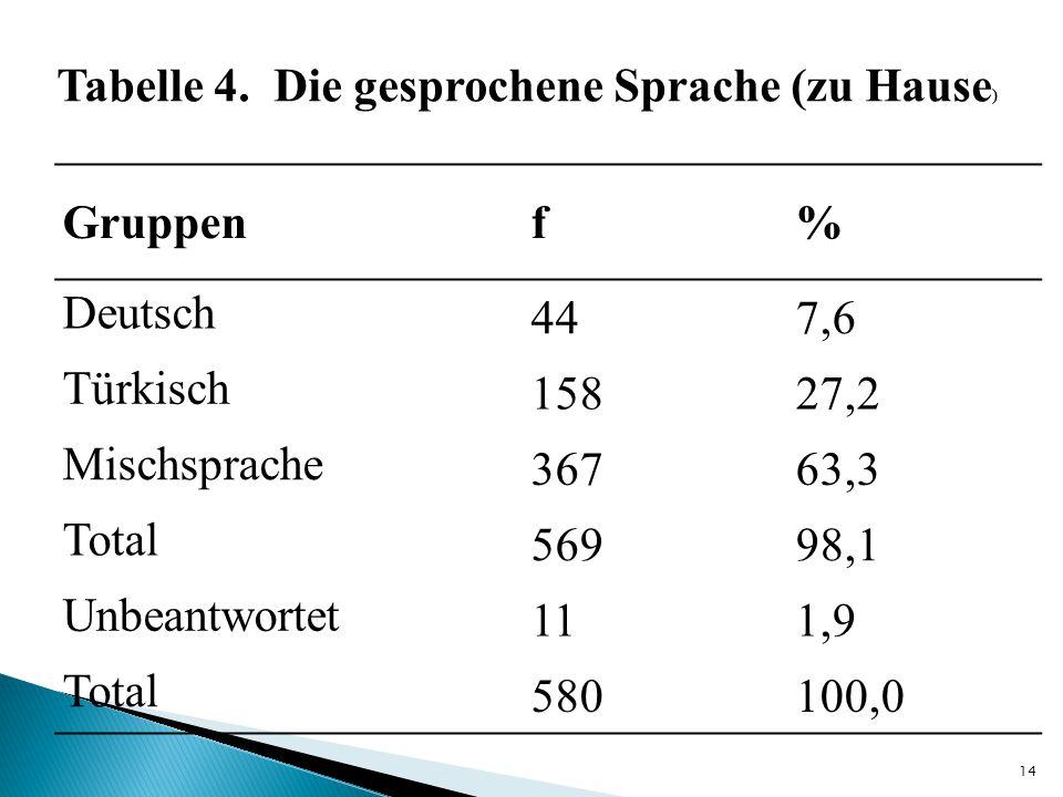 Gruppenf% Deutsch 447,6 Türkisch 15827,2 Mischsprache 36763,3 Total 56998,1 Unbeantwortet 111,9 Total 580100,0 Tabelle 4. Die gesprochene Sprache (zu
