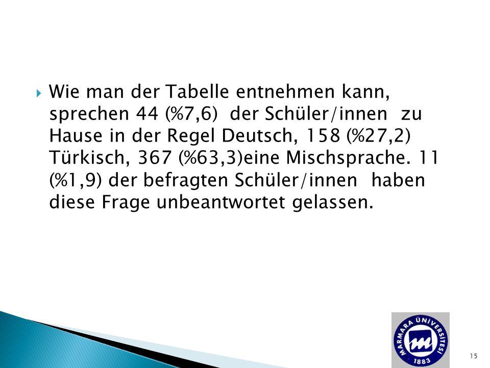  Wie man der Tabelle entnehmen kann, sprechen 44 (%7,6) der Schüler/innen zu Hause in der Regel Deutsch, 158 (%27,2) Türkisch, 367 (%63,3)eine Mischs