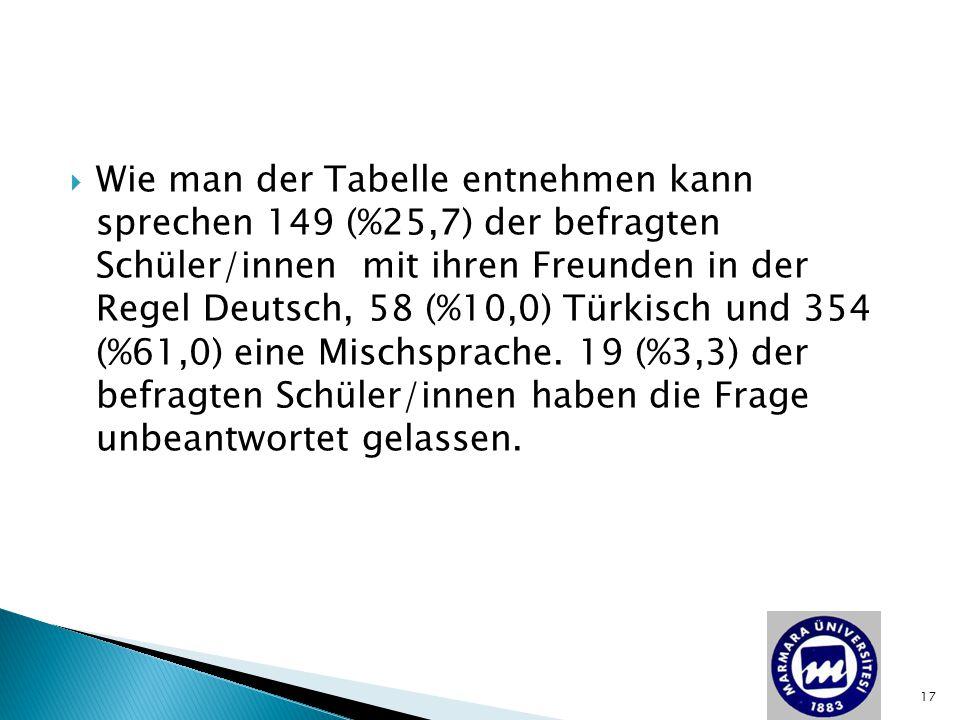  Wie man der Tabelle entnehmen kann sprechen 149 (%25,7) der befragten Schüler/innen mit ihren Freunden in der Regel Deutsch, 58 (%10,0) Türkisch und