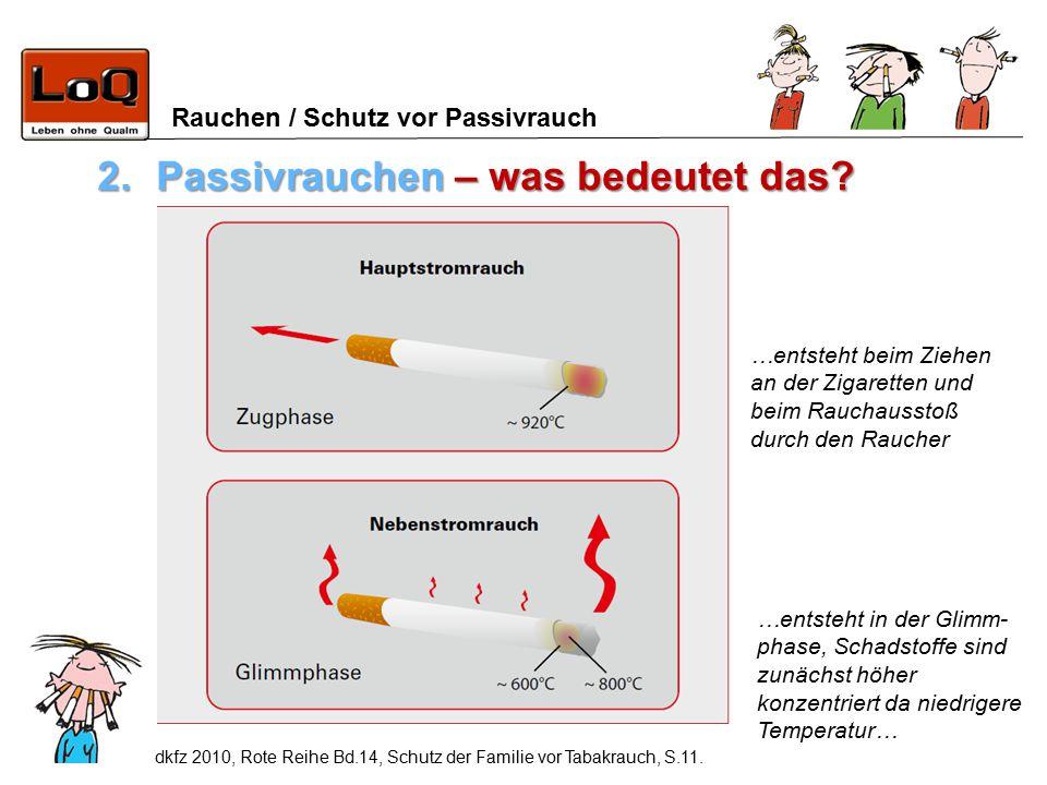 Rauchen / Schutz vor Passivrauch 2.Passivrauchen – was bedeutet das? dkfz 2010, Rote Reihe Bd.14, Schutz der Familie vor Tabakrauch, S.11. …entsteht b