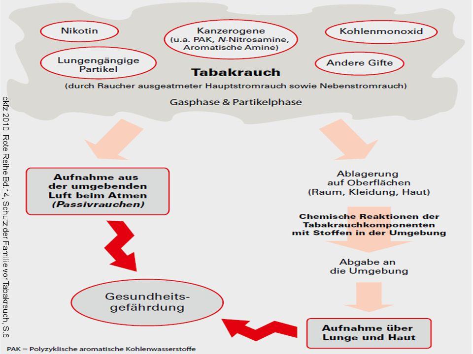 Rauchen / Schutz vor Passivrauch dkfz 2010, Rote Reihe Bd.14, Schutz der Familie vor Tabakrauch, S.6