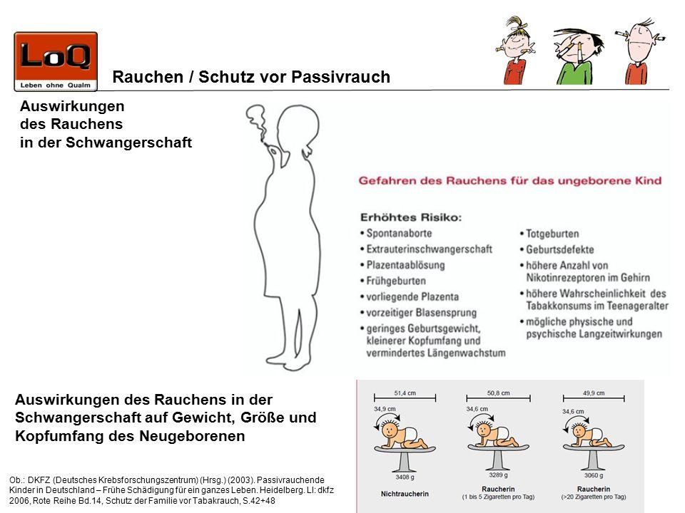 Rauchen / Schutz vor Passivrauch Auswirkungen des Rauchens in der Schwangerschaft auf Gewicht, Größe und Kopfumfang des Neugeborenen Auswirkungen des