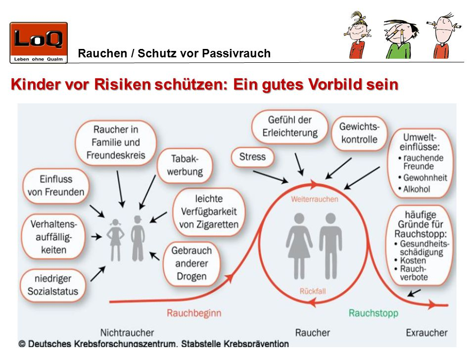 Rauchen / Schutz vor Passivrauch Kinder vor Risiken schützen: Ein gutes Vorbild sein
