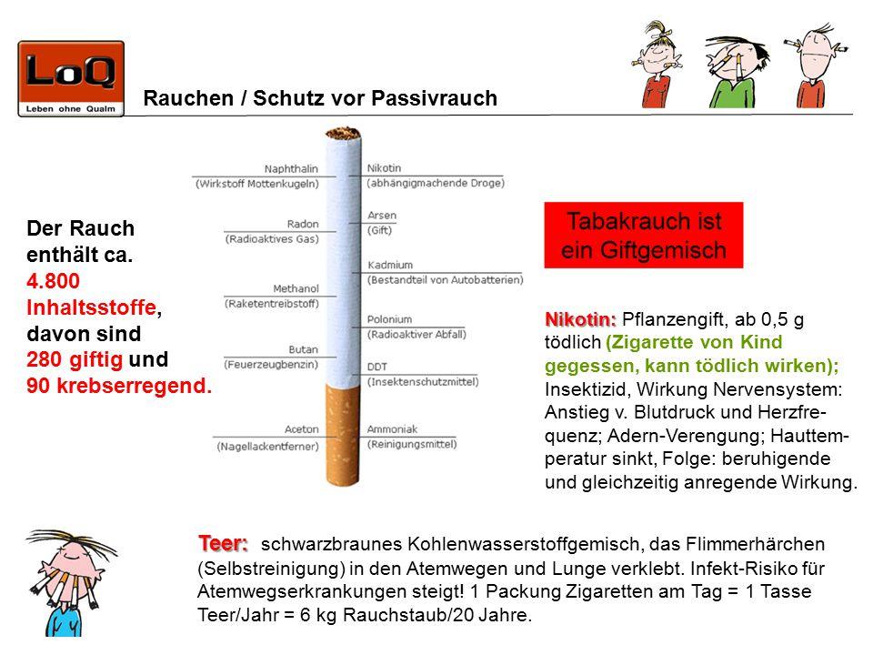 Rauchen / Schutz vor Passivrauch Der Rauch enthält ca. 4.800 Inhaltsstoffe, davon sind 280 giftig und 90 krebserregend. Nikotin: Nikotin: Pflanzengift