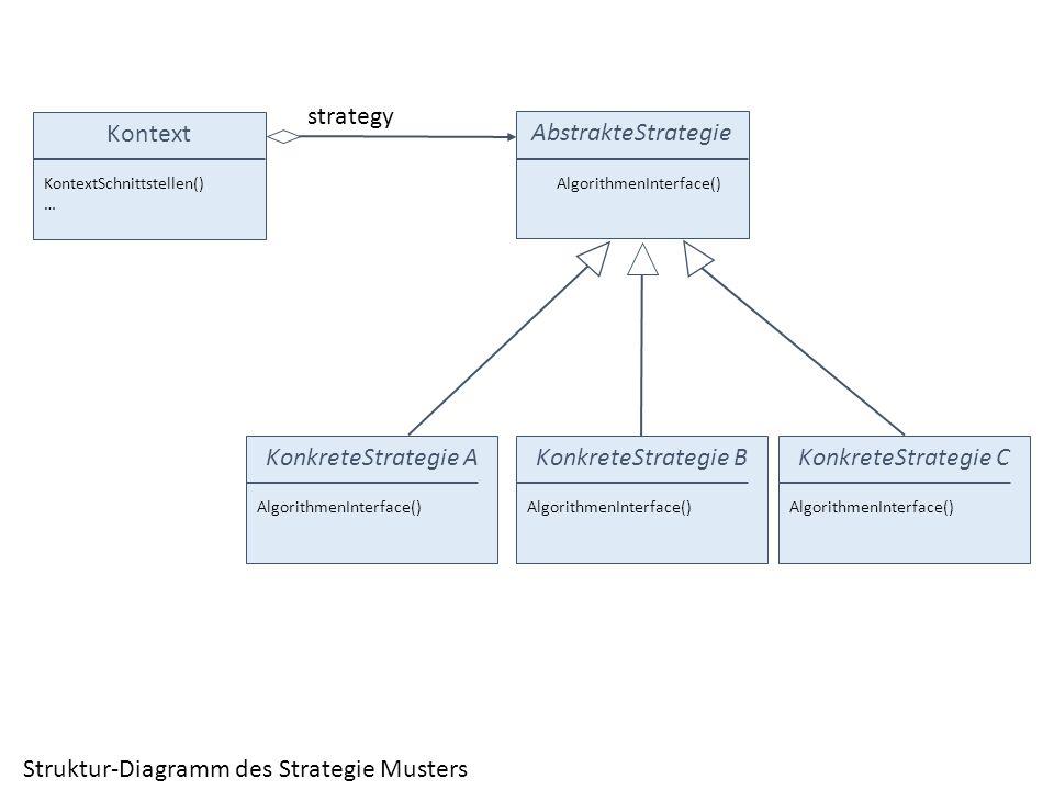 Kontext AbstrakteStrategie KontextSchnittstellen() … AlgorithmenInterface() KonkreteStrategie A AlgorithmenInterface() KonkreteStrategie B Algorithmen
