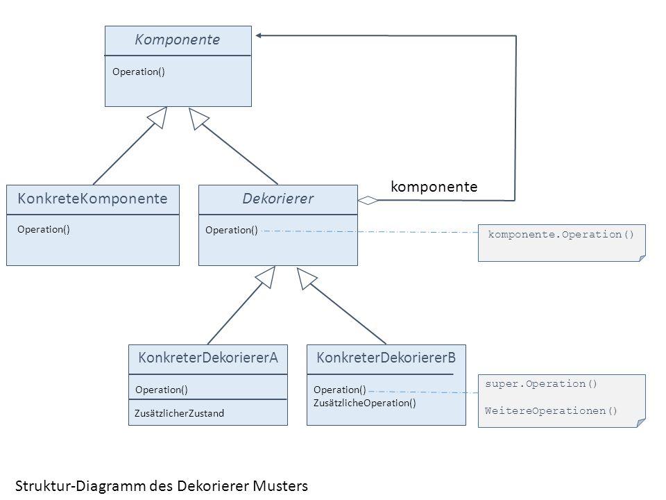 Komponente Operation() KonkreteKomponente Operation() Dekorierer Operation() komponente komponente.Operation() KonkreterDekoriererA Operation() Konkre
