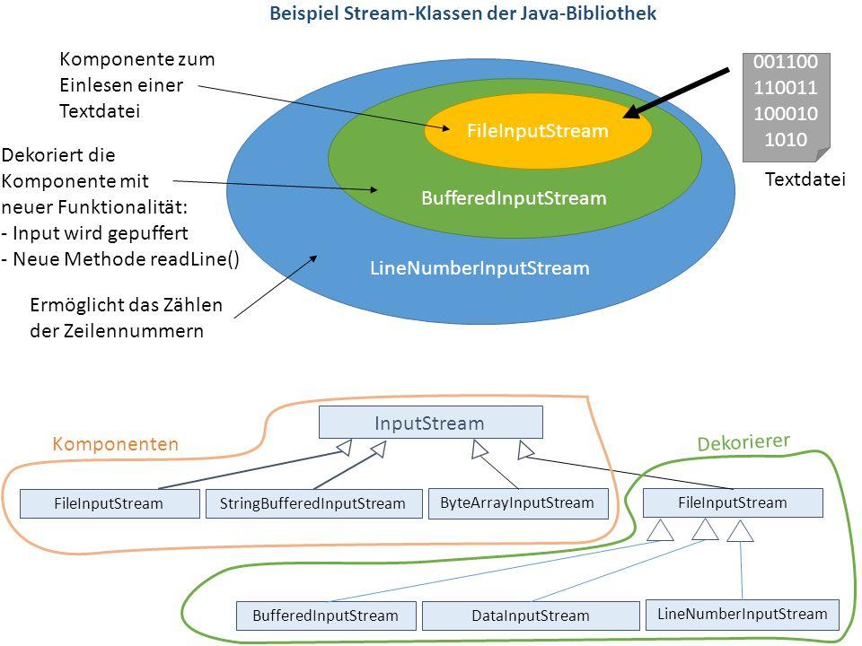 LineNumberInputStream BufferedInputStream FileInputStream 001100 110011 100010 1010 Textdatei Komponente zum Einlesen einer Textdatei Dekoriert die Ko