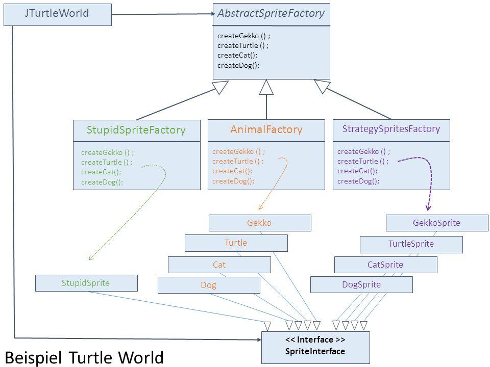 AbstractSpriteFactory createGekko () ; createTurtle () ; createCat(); createDog(); StupidSpriteFactory createGekko () ; createTurtle () ; createCat();