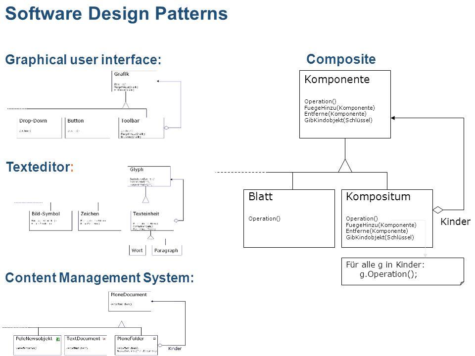 Software Design Patterns Komponente Operation() FuegeHinzu(Komponente) Entferne(Komponente) GibKindobjekt(Schlüssel) Kompositum Operation() FuegeHinzu