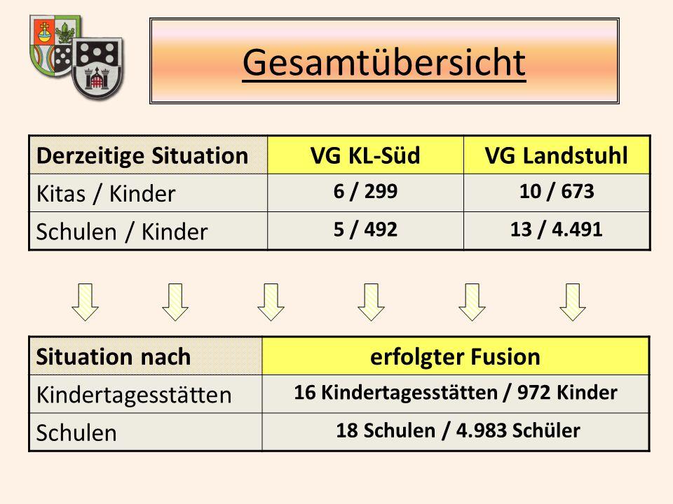 Gesamtübersicht Derzeitige SituationVG KL-SüdVG Landstuhl Kitas / Kinder 6 / 29910 / 673 Schulen / Kinder 5 / 49213 / 4.491 Situation nacherfolgter Fusion Kindertagesstätten 16 Kindertagesstätten / 972 Kinder Schulen 18 Schulen / 4.983 Schüler