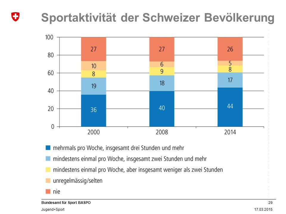 29 17.03.2015 Bundesamt für Sport BASPO Jugend+Sport Sportaktivität der Schweizer Bevölkerung