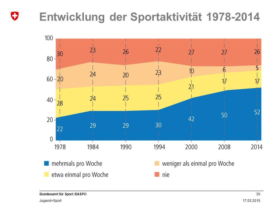 30 17.03.2015 Bundesamt für Sport BASPO Jugend+Sport Entwicklung der Sportaktivität 1978-2014