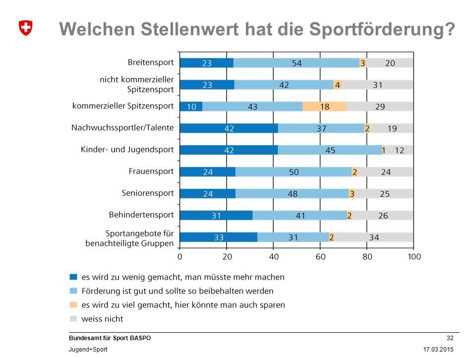32 17.03.2015 Bundesamt für Sport BASPO Jugend+Sport Welchen Stellenwert hat die Sportförderung?