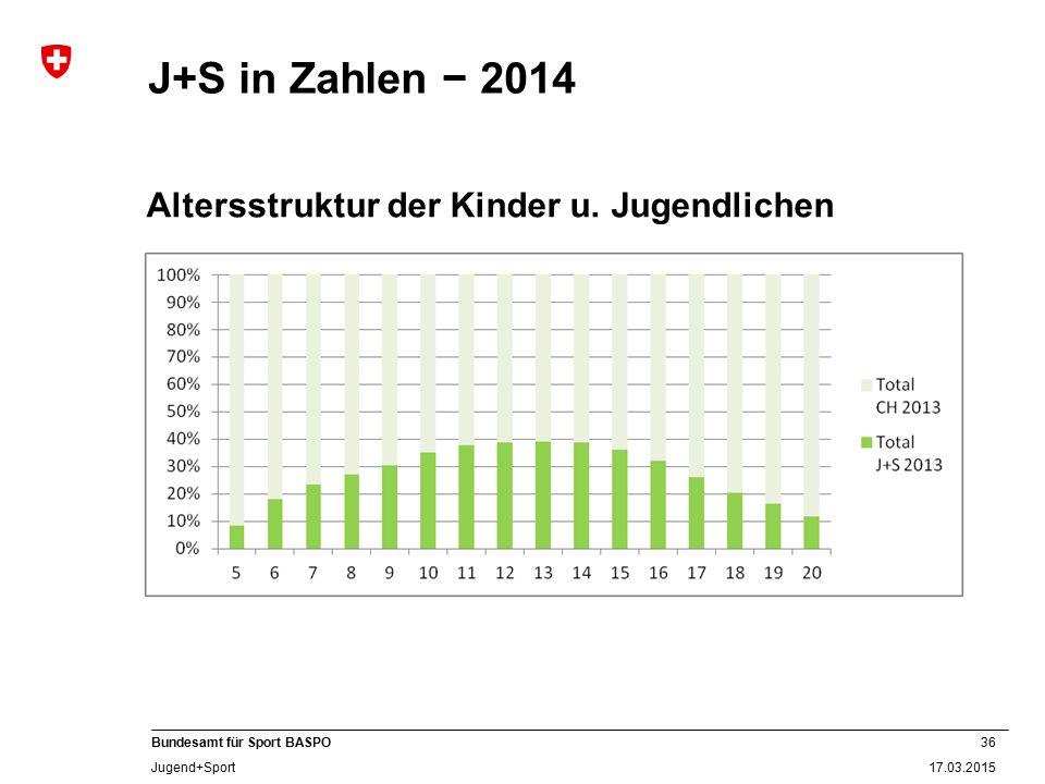36 17.03.2015 Bundesamt für Sport BASPO Jugend+Sport J+S in Zahlen − 2014 Altersstruktur der Kinder u. Jugendlichen