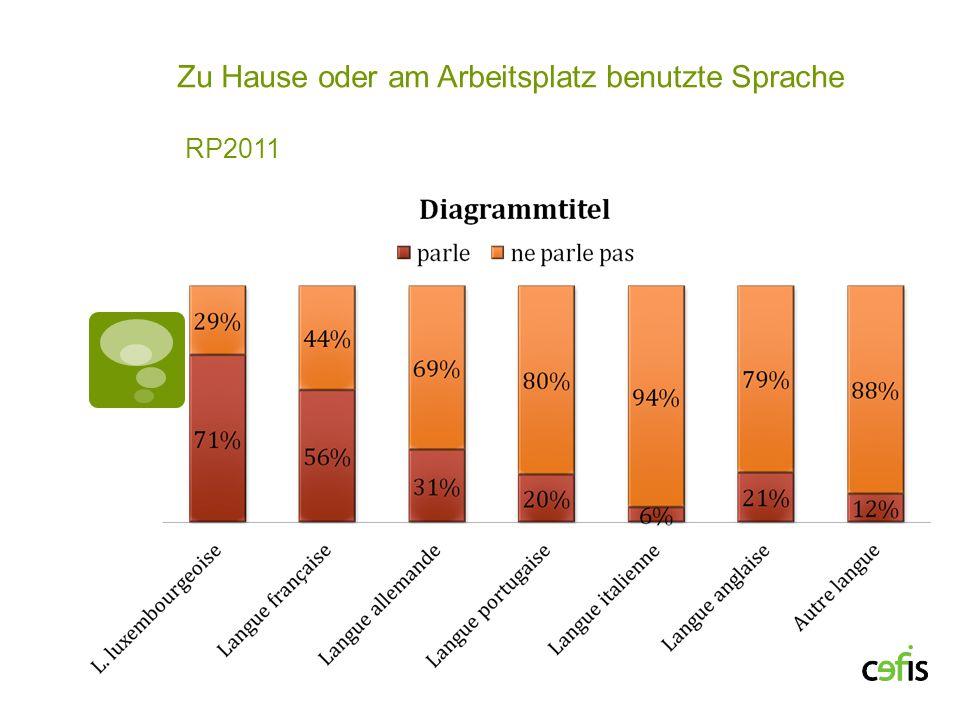 Zu Hause oder am Arbeitsplatz benutzte Sprache RP2011