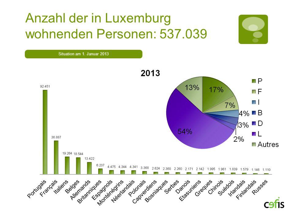 Anzahl der in Luxemburg wohnenden Personen: 537.039 Situation am 1. Januar 2013