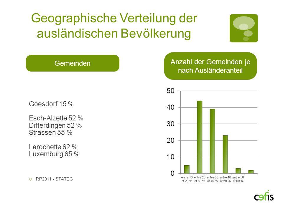 Geographische Verteilung der ausländischen Bevölkerung Gemeinden Anzahl der Gemeinden je nach Ausländeranteil Goesdorf 15 % Esch-Alzette 52 % Differdi