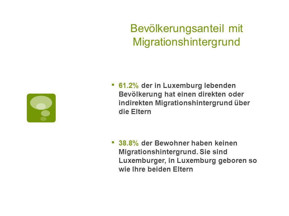Bevölkerungsanteil mit Migrationshintergrund 61.2% der in Luxemburg lebenden Bevölkerung hat einen direkten oder indirekten Migrationshintergrund über