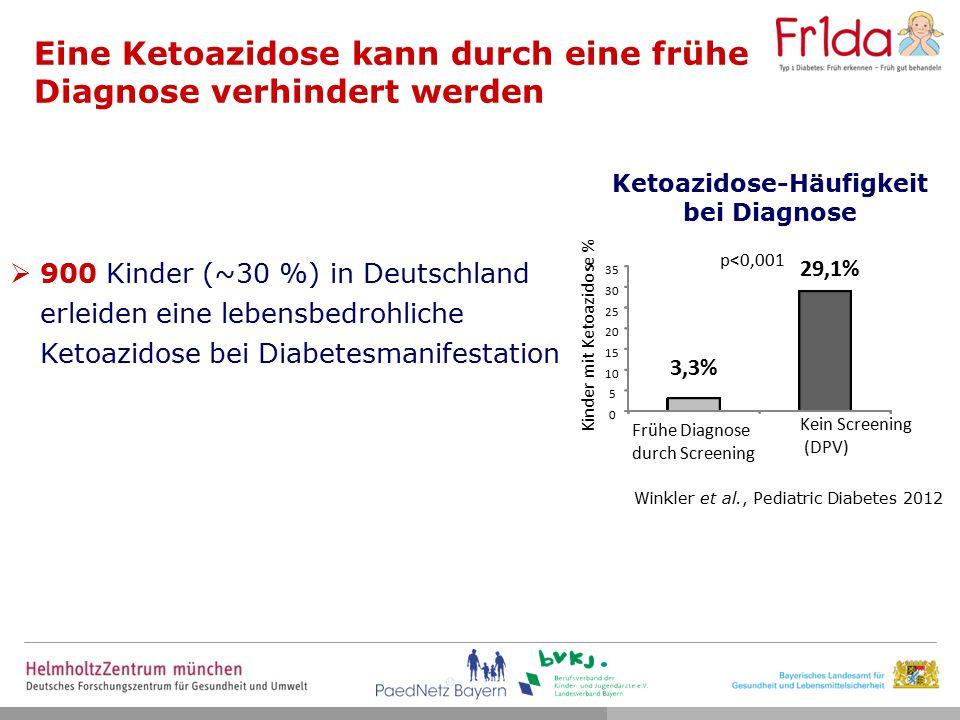 Eine Ketoazidose kann durch eine frühe Diagnose verhindert werden Kinder mit Ketoazidose % 3,3% 29,1% 0 5 10 15 20 25 30 35 p<0,001 Frühe Diagnose durch Screening Kein Screening (DPV) Ketoazidose-Häufigkeit bei Diagnose Winkler et al., Pediatric Diabetes 2012  900 Kinder (~30 %) in Deutschland erleiden eine lebensbedrohliche Ketoazidose bei Diabetesmanifestation