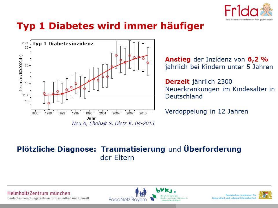 Typ 1 Diabetes wird immer häufiger Anstieg der Inzidenz von 6,2 % jährlich bei Kindern unter 5 Jahren Derzeit jährlich 2300 Neuerkrankungen im Kindesalter in Deutschland Verdoppelung in 12 Jahren 10 15 20 25 11.7 26.3 I n z i d e n z ( n / 1 0 0.