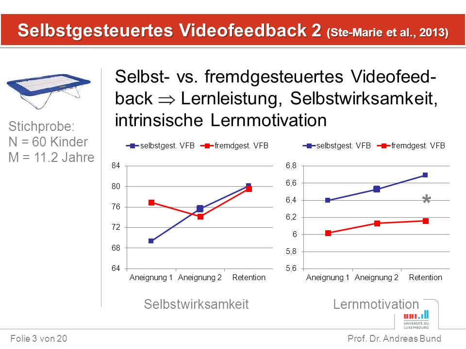 Selbstgesteuertes Videofeedback 2 (Ste-Marie et al., 2013) Folie 3 von 20 Prof. Dr. Andreas Bund Selbst- vs. fremdgesteuertes Videofeed- back  Lernle