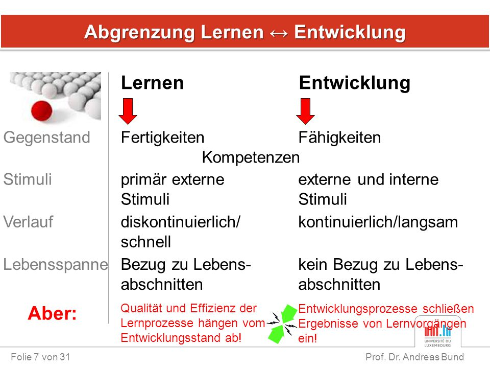 Abgrenzung Lernen ↔ Entwicklung Folie 7 von 31 Prof. Dr. Andreas Bund LernenEntwicklung GegenstandFertigkeiten Kompetenzen Fähigkeiten Stimuliprimär e