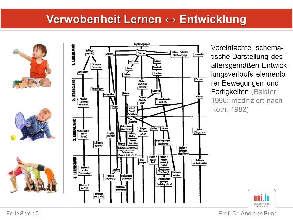Verwobenheit Lernen ↔ Entwicklung Folie 8 von 31 Prof. Dr. Andreas Bund Vereinfachte, schema- tische Darstellung des altersgemäßen Entwick- lungsverla