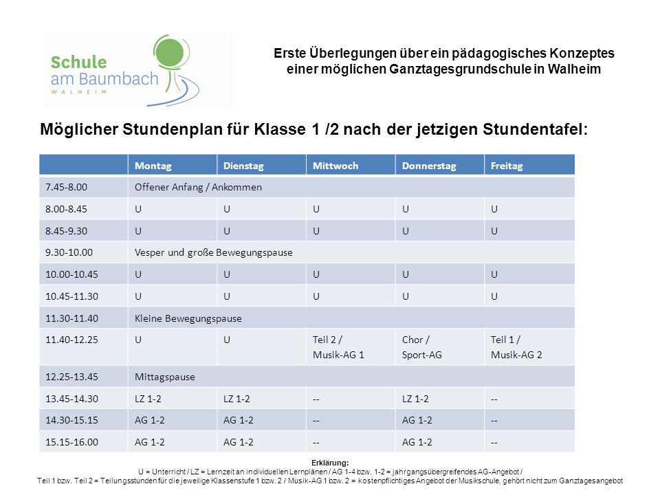 Erste Überlegungen über ein pädagogisches Konzeptes einer möglichen Ganztagesgrundschule in Walheim Möglicher Stundenplan für Klasse 1 /2 nach der jet