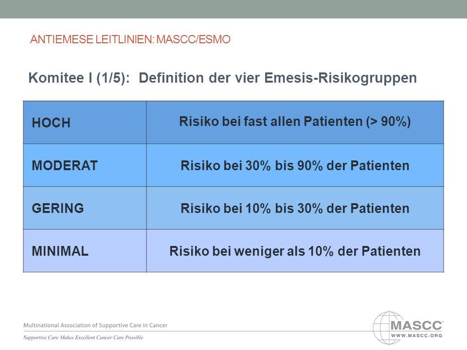 ANTIEMESE LEITLINIEN: MASCC/ESMO Komitee I (1/5): Definition der vier Emesis-Risikogruppen HOCH Risiko bei fast allen Patienten (> 90%) MODERATRisiko