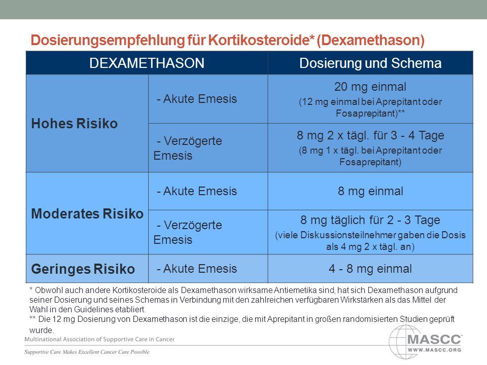 Dosierungsempfehlung für Kortikosteroide* (Dexamethason) DEXAMETHASONDosierung und Schema Hohes Risiko - Akute Emesis 20 mg einmal (12 mg einmal bei A
