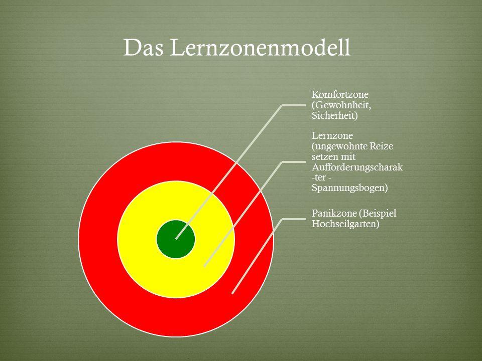 Das Lernzonenmodell Komfortzone (Gewohnheit, Sicherheit) Lernzone (ungewohnte Reize setzen mit Aufforderungscharak -ter - Spannungsbogen) Panikzone (Beispiel Hochseilgarten)