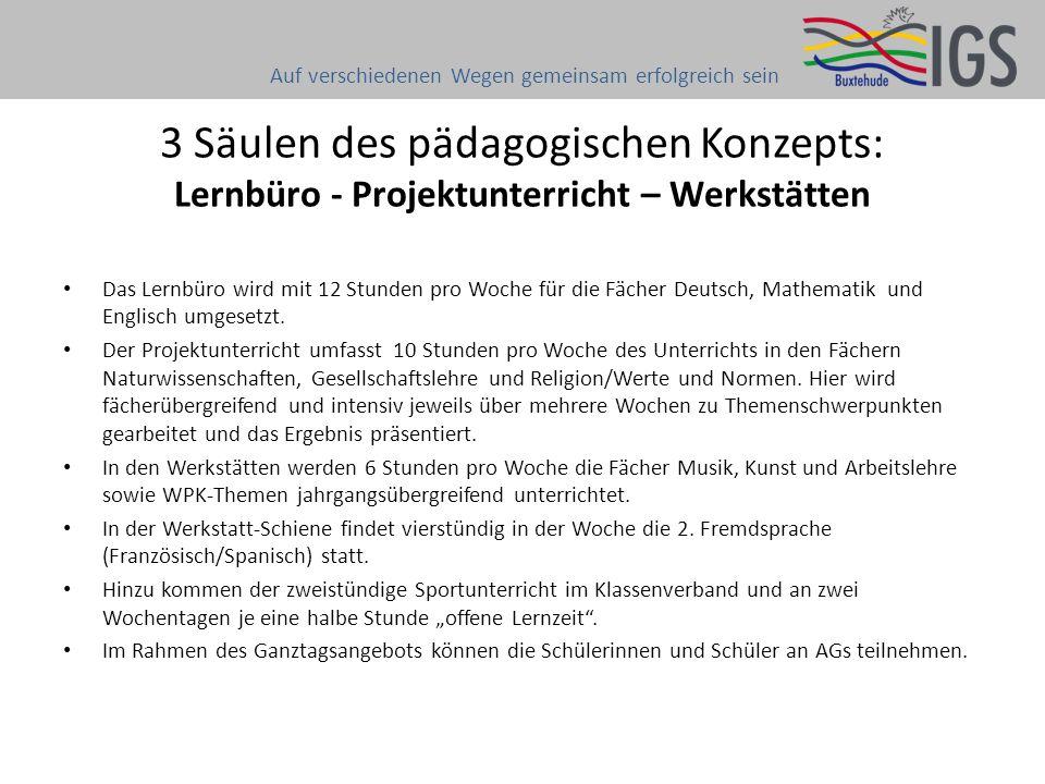 3 Säulen des pädagogischen Konzepts: Lernbüro - Projektunterricht – Werkstätten Das Lernbüro wird mit 12 Stunden pro Woche für die Fächer Deutsch, Mat