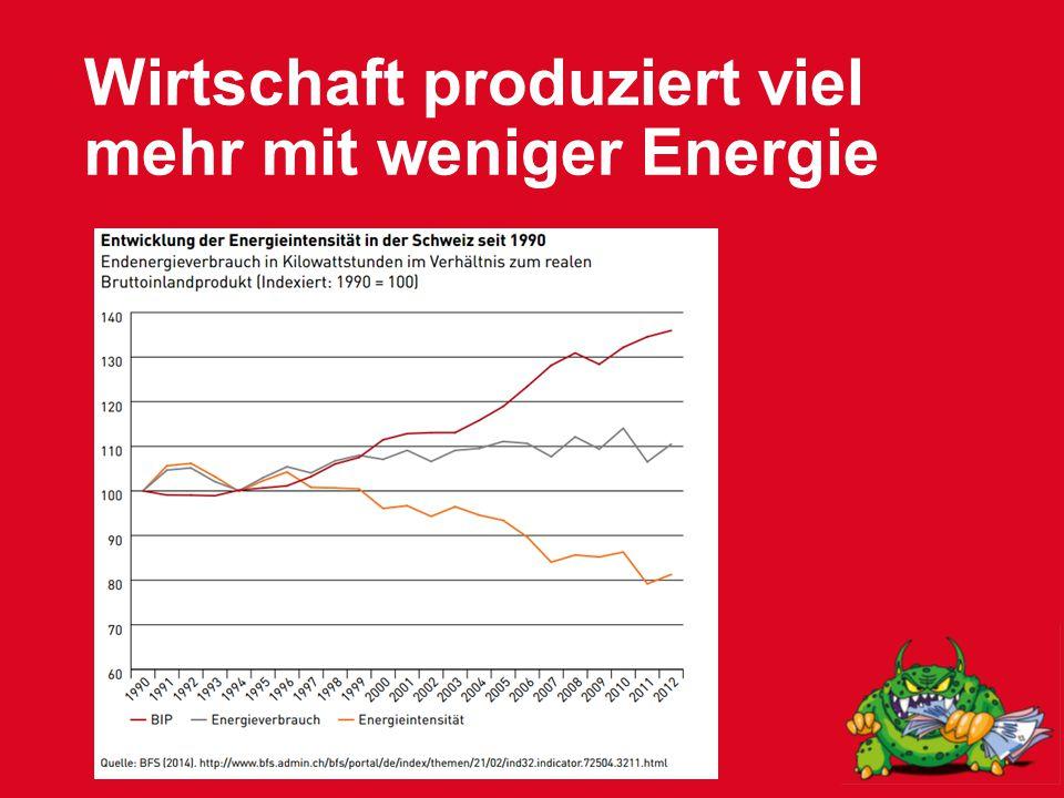 Wirtschaft produziert viel mehr mit weniger Energie