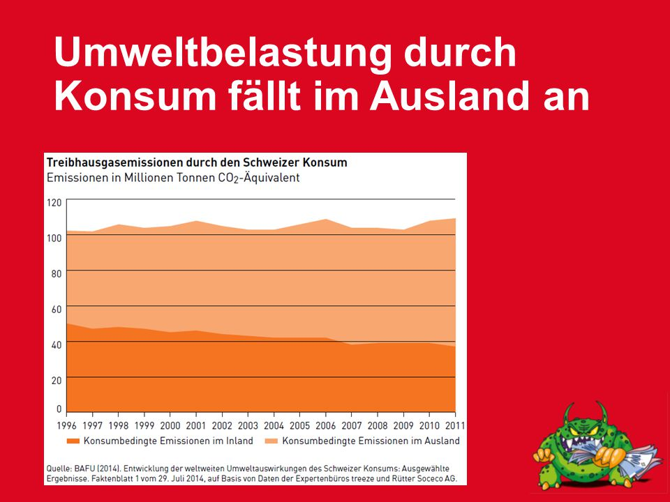 Umweltbelastung durch Konsum fällt im Ausland an