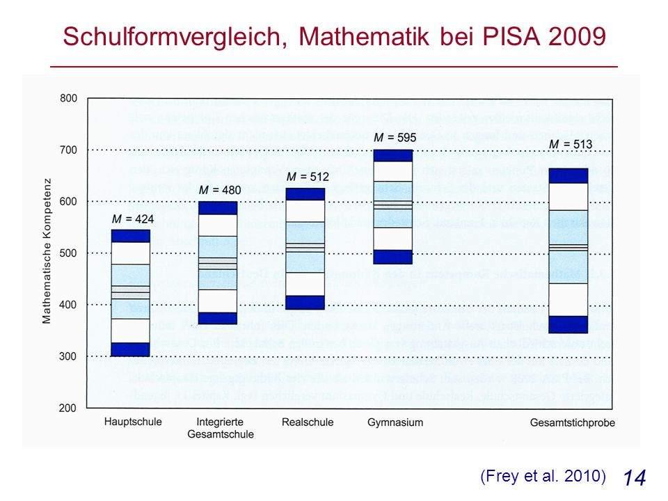 14 Schulformvergleich, Mathematik bei PISA 2009 (Frey et al. 2010)