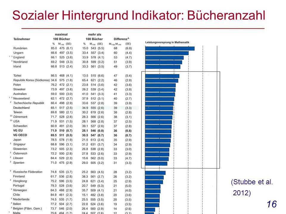 16 Sozialer Hintergrund Indikator: Bücheranzahl (Stubbe et al. 2012)