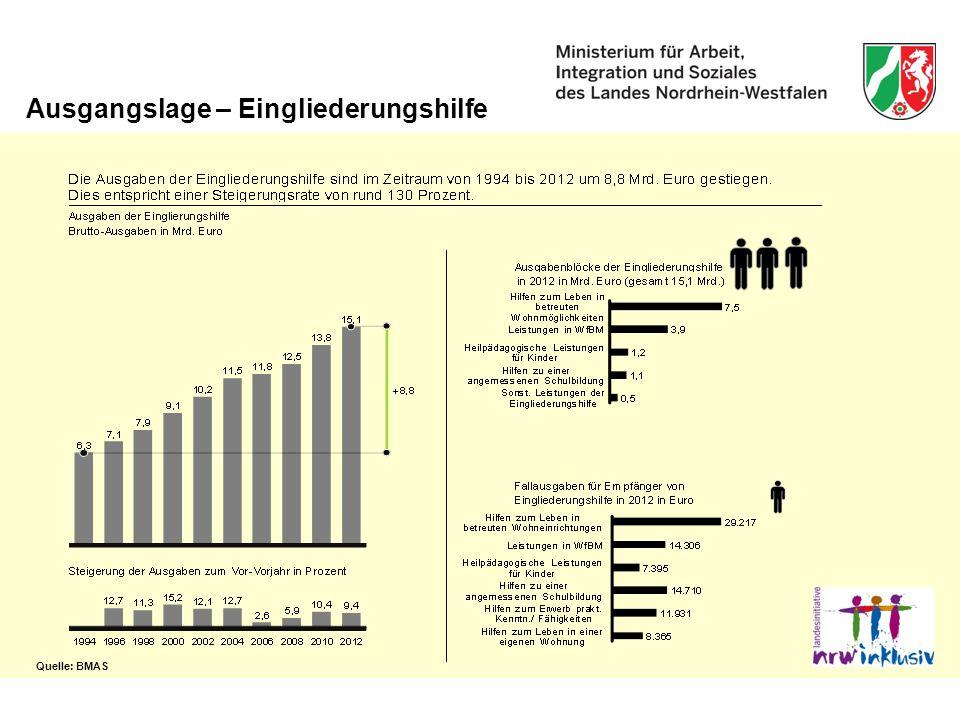 Ausgangslage – Eingliederungshilfe Quelle: BMAS