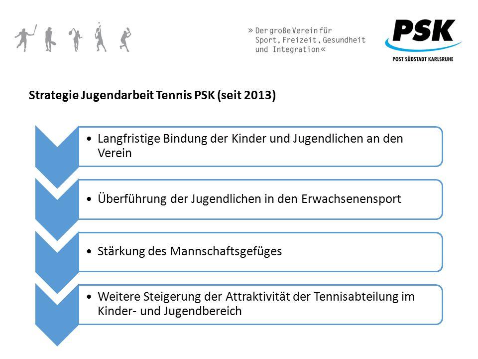 Strategie Jugendarbeit Tennis PSK (seit 2013) Langfristige Bindung der Kinder und Jugendlichen an den Verein Überführung der Jugendlichen in den Erwac