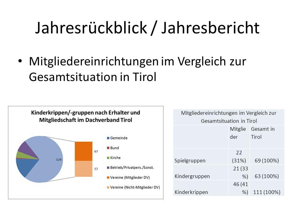 Jahresrückblick / Jahresbericht Mitgliedereinrichtungen im Vergleich zur Gesamtsituation in Tirol Mitglie der Gesamt in Tirol Spielgruppen 22 (31%)69 (100%) Kindergruppen 21 (33 %)63 (100%) Kinderkrippen 46 (41 %)111 (100%)