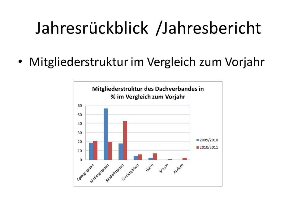 Jahresrückblick /Jahresbericht Mitgliederstruktur im Vergleich zum Vorjahr