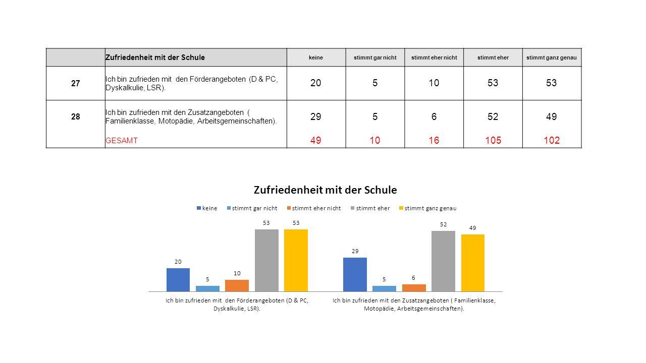 Zufriedenheit mit der Schule keinestimmt gar nichtstimmt eher nichtstimmt eherstimmt ganz genau 27 Ich bin zufrieden mit den Förderangeboten (D & PC, Dyskalkulie, LSR).
