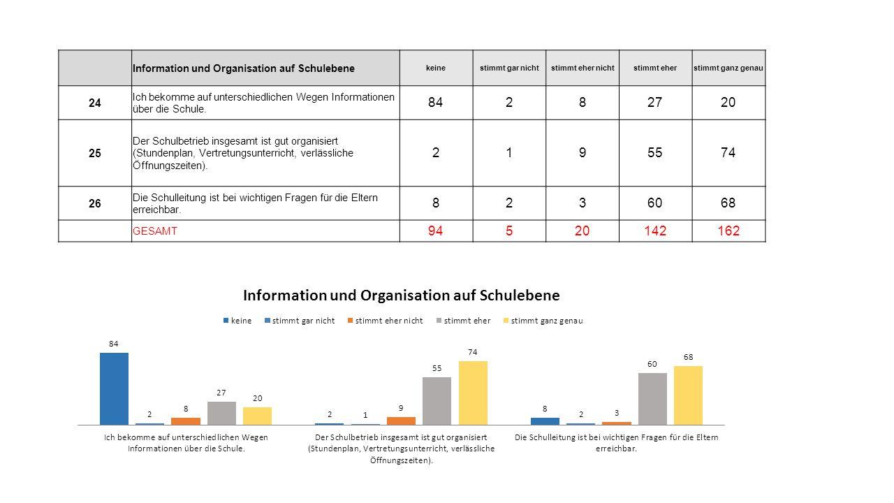 Information und Organisation auf Schulebene keinestimmt gar nichtstimmt eher nichtstimmt eherstimmt ganz genau 24 Ich bekomme auf unterschiedlichen Wegen Informationen über die Schule.