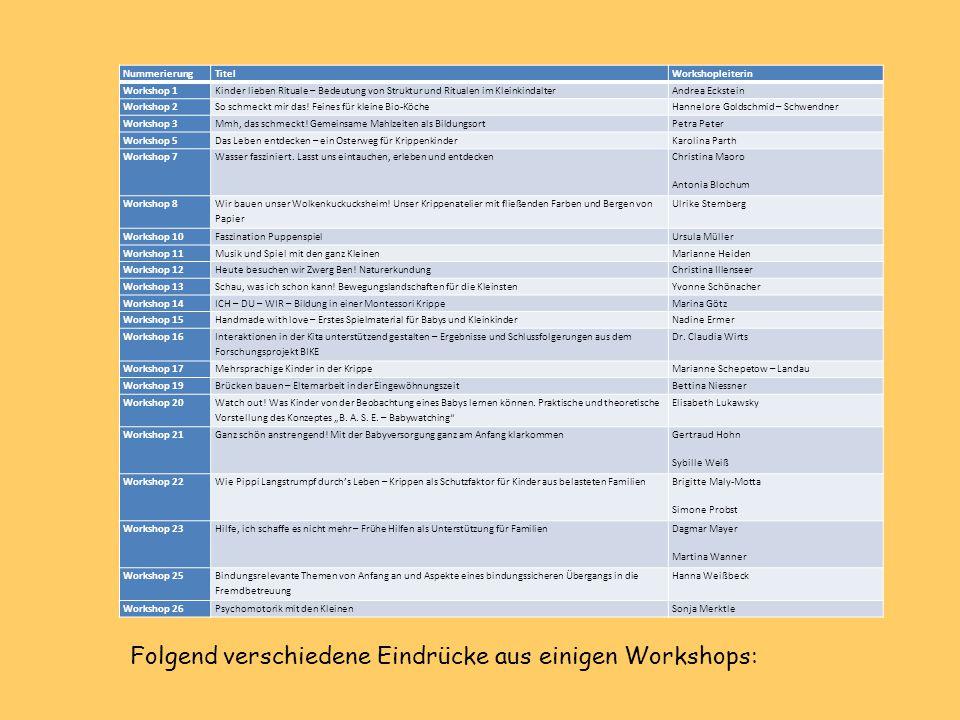 Folgend verschiedene Eindrücke aus einigen Workshops: NummerierungTitelWorkshopleiterin Workshop 1Kinder lieben Rituale – Bedeutung von Struktur und R