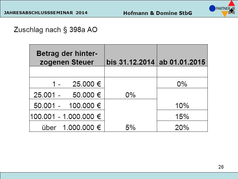 Hofmann & Domine StbG JAHRESABSCHLUSSSEMINAR 2014 26 Zuschlag nach § 398a AO Betrag der hinter- zogenen Steuerbis 31.12.2014ab 01.01.2015 1 - 25.000 €