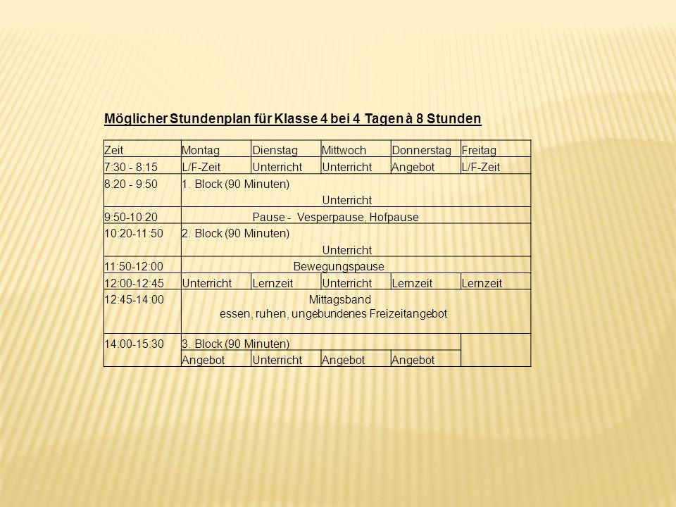 Möglicher Stundenplan für Klasse 4 bei 4 Tagen à 8 Stunden ZeitMontagDienstagMittwochDonnerstagFreitag 7:30 - 8:15L/F-ZeitUnterricht AngebotL/F-Zeit 8:20 - 9:501.
