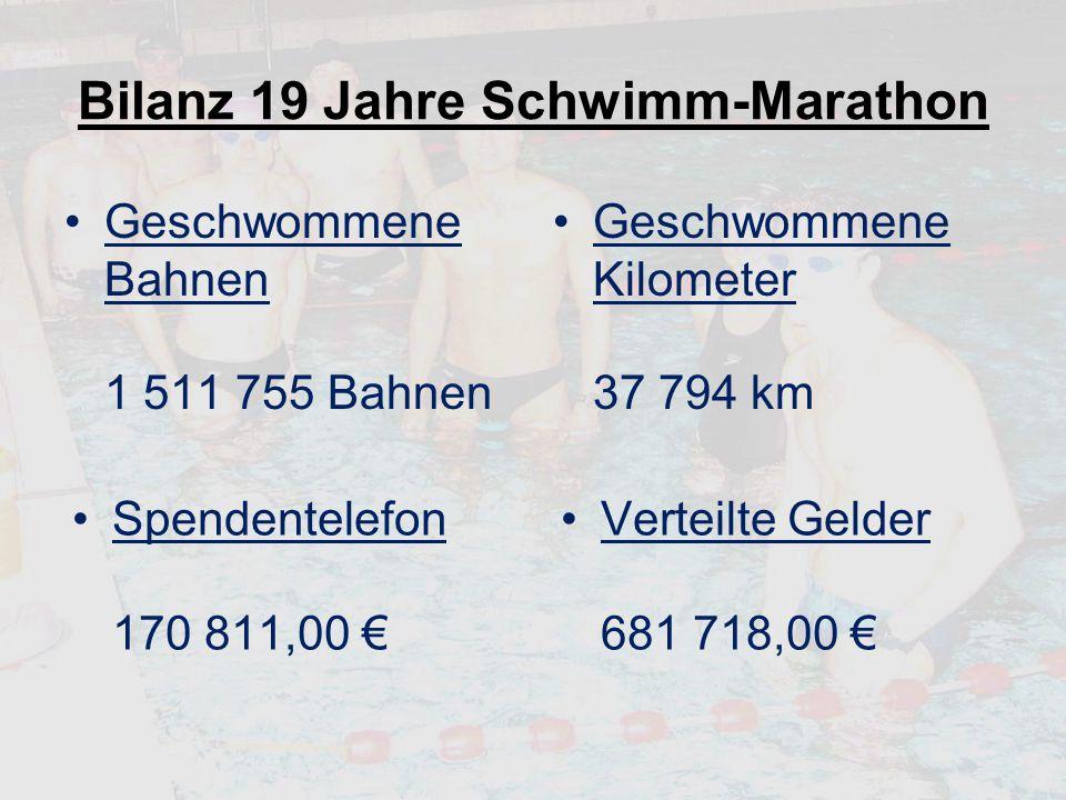 Bilanz 19 Jahre Schwimm-Marathon Geschwommene Bahnen 1 511 755 Bahnen Geschwommene Kilometer 37 794 km Spendentelefon 170 811,00 € Verteilte Gelder 68