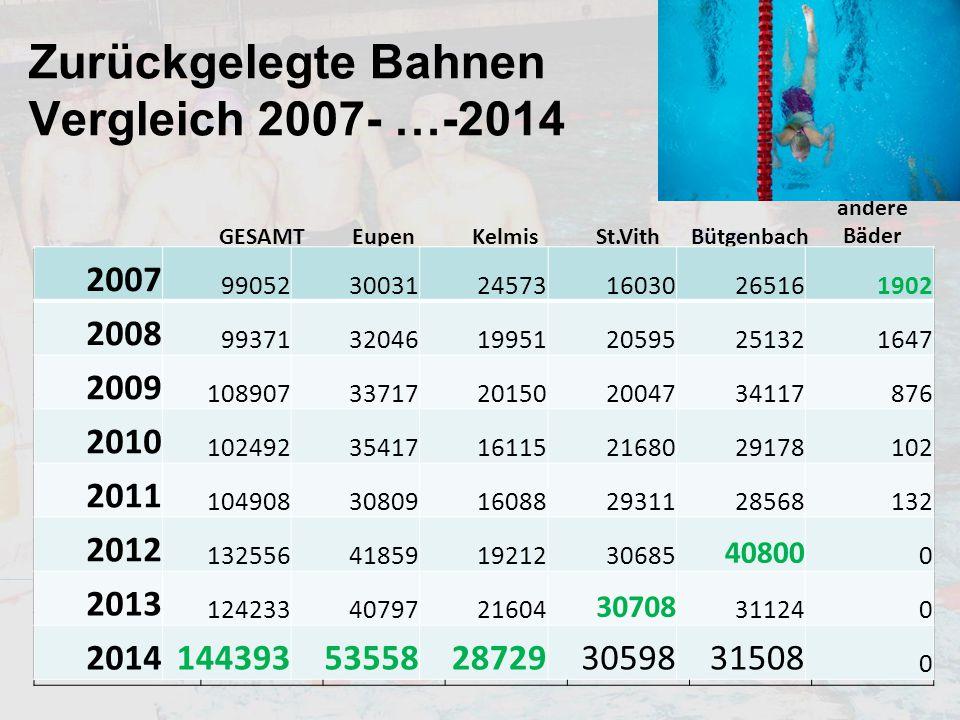 Zurückgelegte Bahnen Vergleich 2007- …-2014 GESAMTEupenKelmisSt.VithBütgenbach andere Bäder 2007 99052300312457316030265161902 2008 993713204619951205